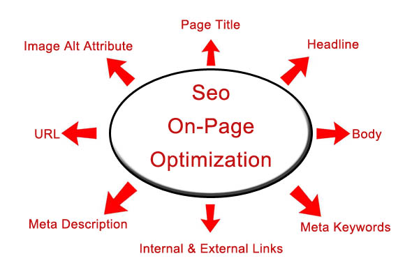 best-on-page-optimization