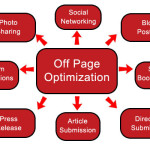 Off-Page Optimization That Gets You in Top 10 Rankings